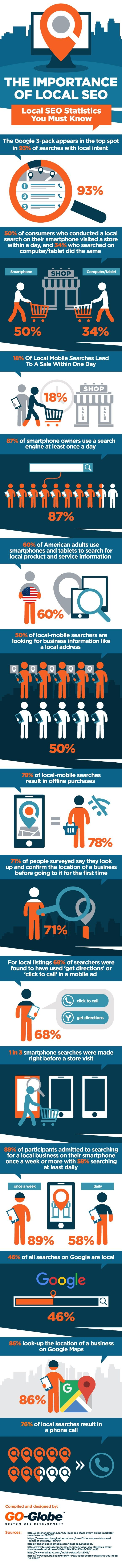 Check out some statistics that prove just how important local SEO is for gaining potential consumers: