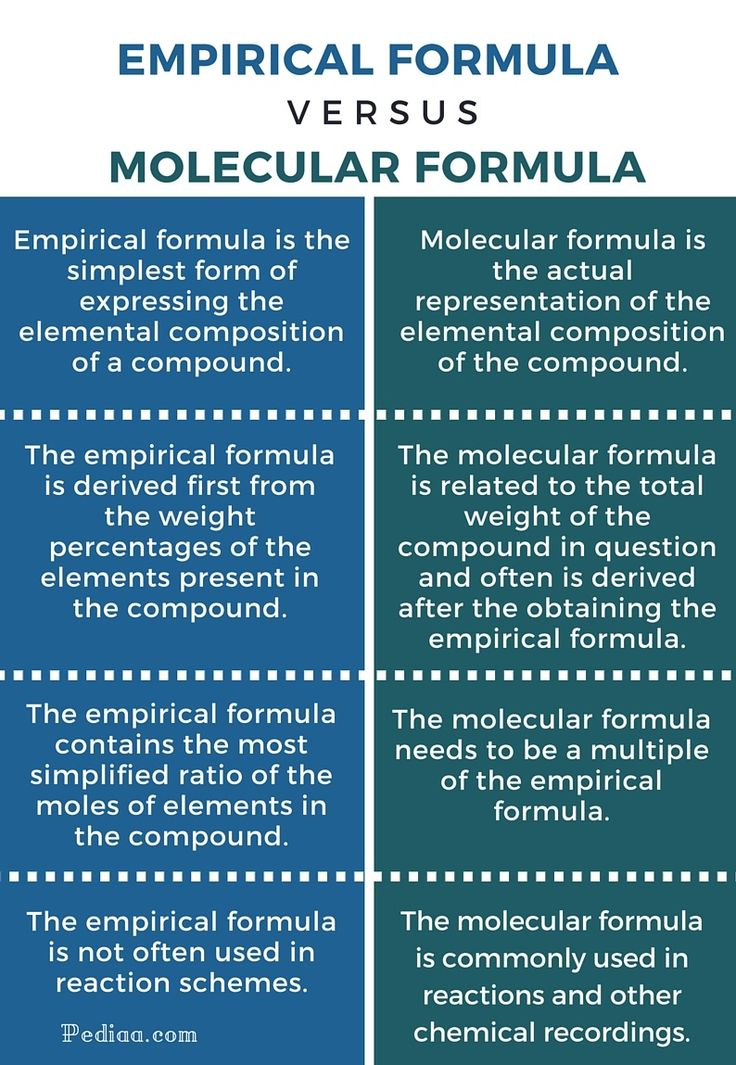 Difference Between Empirical And Molecular Formula