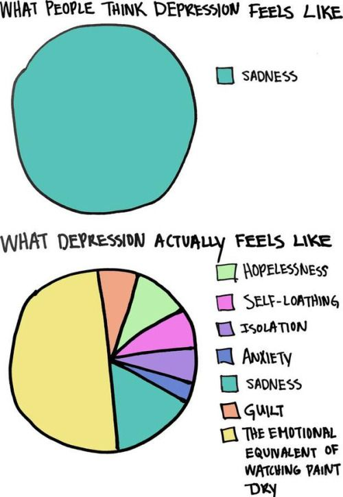 ealasaidh: kissingwell: paintchipsfromthewall: depressionarmy: There are still so many misconceptions about depression. I have mostly self loathing and guilt blink. blink. blink. Yuuuuuuupppppp.