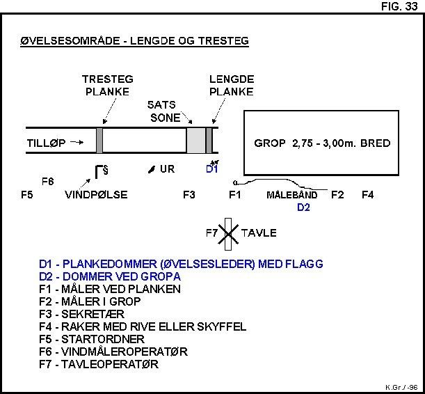 Kretsdommerkurs: Emne 4: Lengde og tresteg: Øvelsesområdet i lengde og tresteg