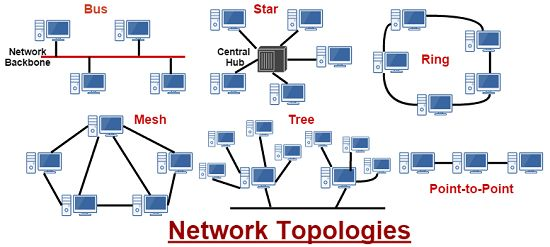Types of network topologies network topologies topology for B isdn architecture
