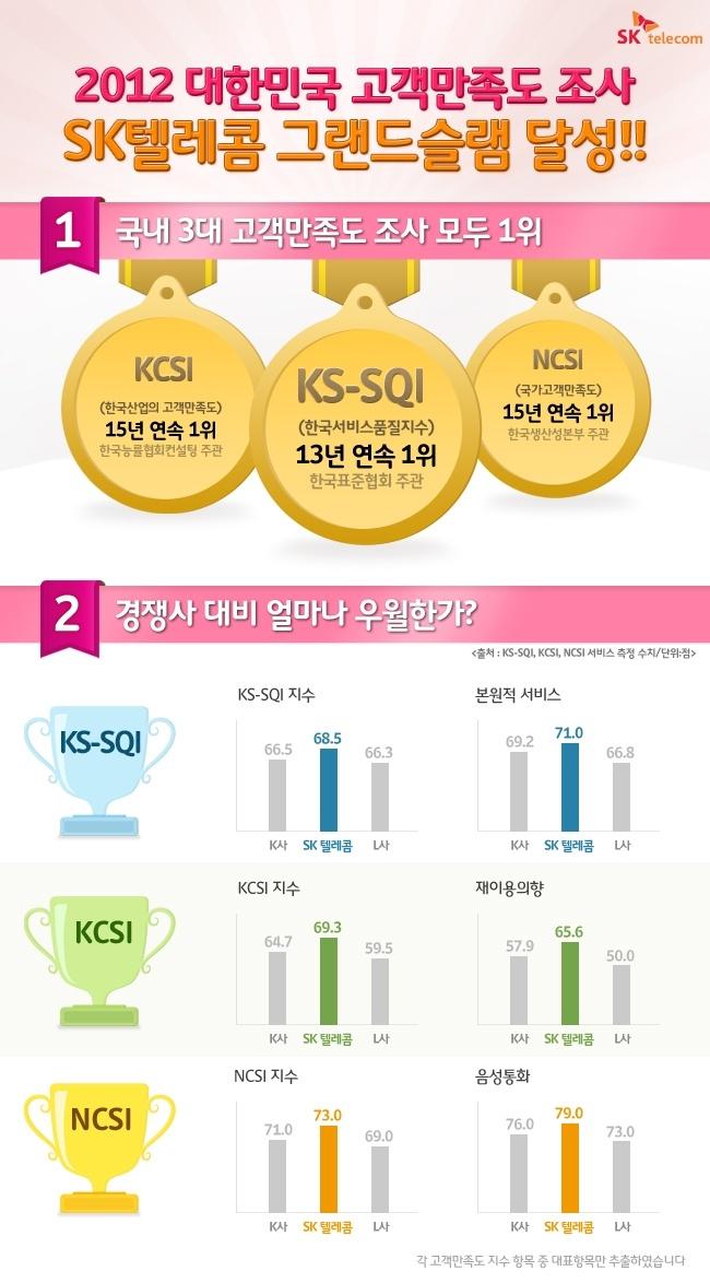 2012 대한민국 고객만족도 조사, SK텔레콤 그랜드슬램 달성!!