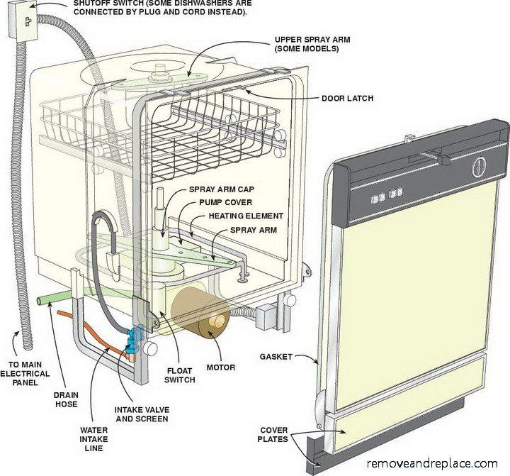 Do you have a dishwasher that is smelly? Is your dishwasher not cleaning your dishes correctly? Dishwasher smells like rotting fish? Smells moldy and burning? To keep your dishwasher running smooth, clean, and strong, follow the preventive maintenance and cleaning tips we have added below. These helpful dishwasher cleaning and maintenance tips will give you … … Continue reading →