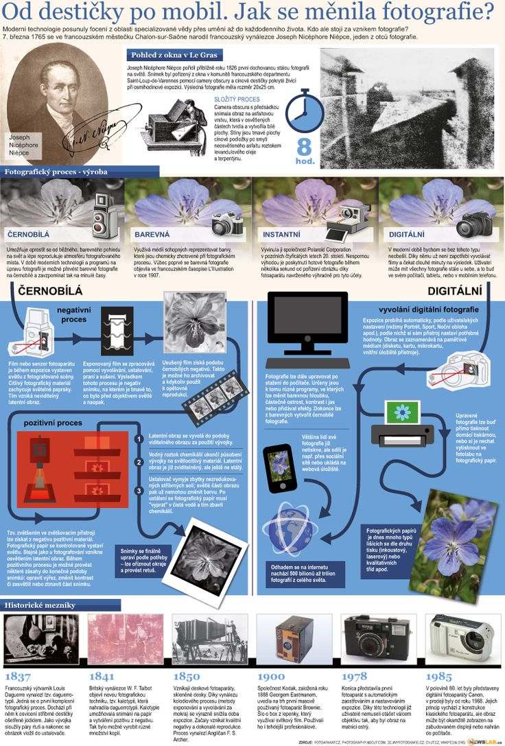 Dějiny fotografie / History of Photograph