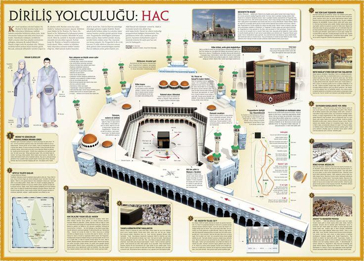 Hac - İnfografik