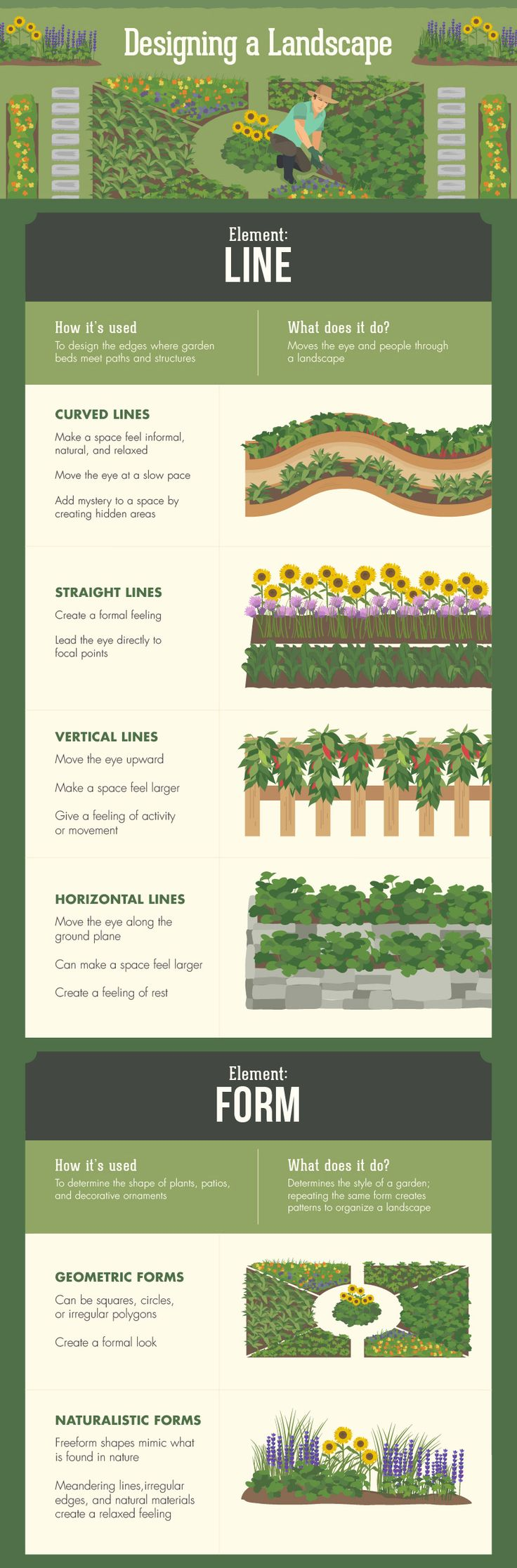 17 best images about 2016 flower bed plans on pinterest for Creating a landscape plan