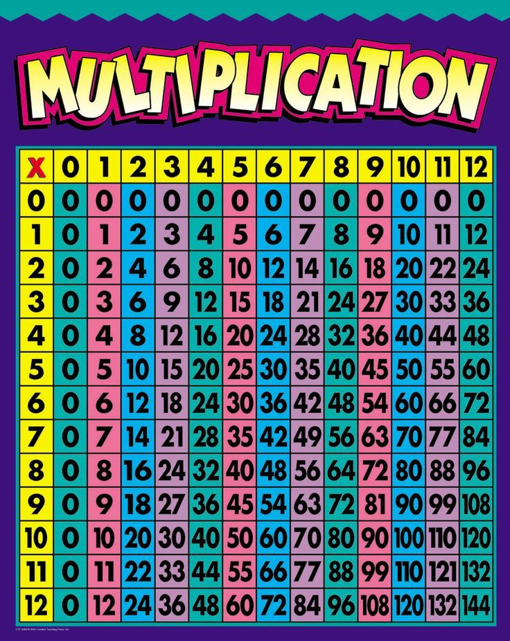 10 best Places to Visit images on Pinterest Times tables - multiplication chart