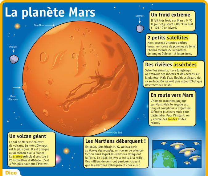 Fiche exposés : La planète Mars