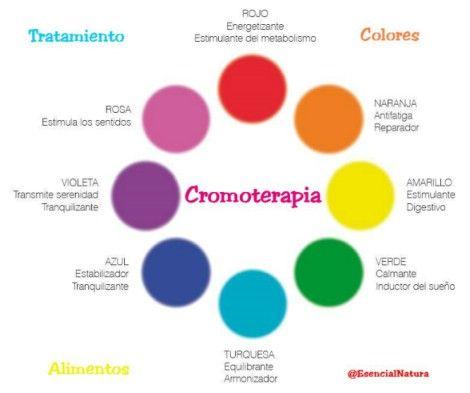 Resultado de imagem para Cromoterapia