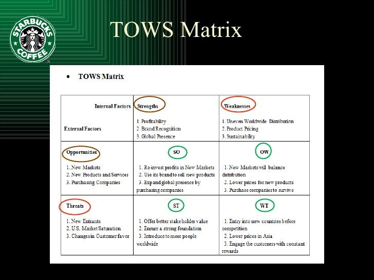starbucks tows Swot analysis is a tool for auditing an organization and its environment tows analysis is extremely similar do you need a more advanced swot analysis.