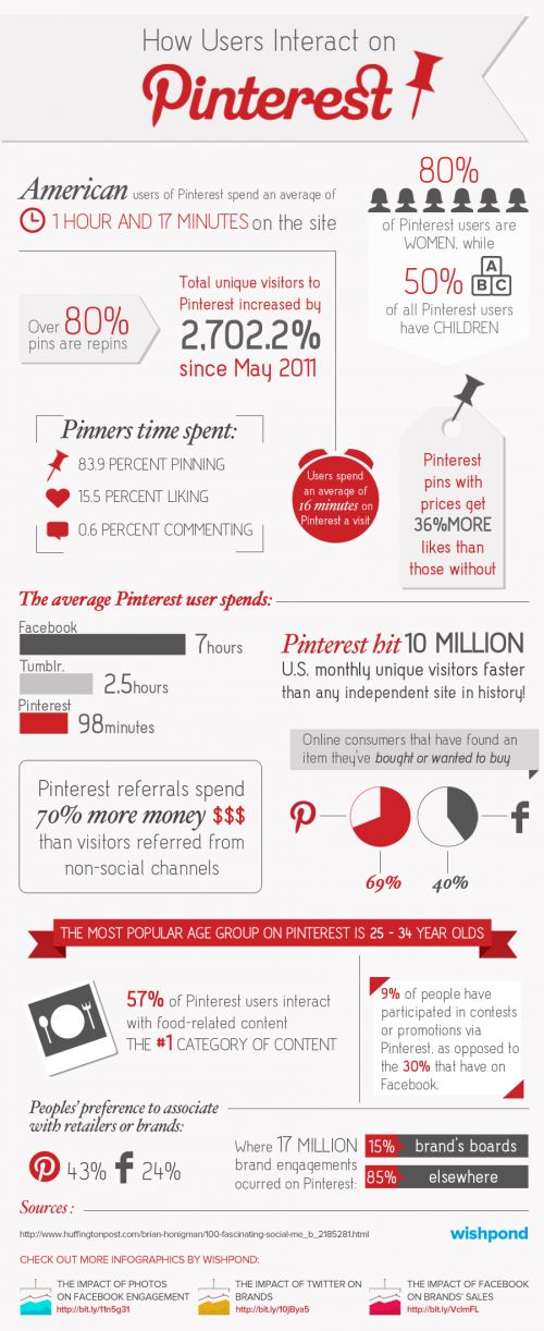 Wurde #Pinterest bisher in Deutschland unterschätzt? Betrachtet man die Statistiken, lautet die Antwort definitiv: Ja! via wishpond #Infografik
