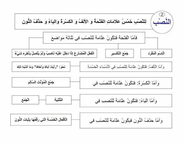 علامات الإعراب علامات الرفع والنصب والخفض والجزم شرح مبسط مع الأمثلة وتحميل Pdf Learning Arabic Language Learning