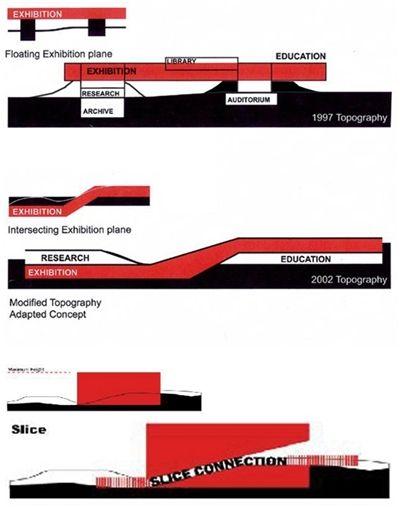 [현대건축답사] 렘 콜하스 (Rem Koolhaas OMA) - 서울대미술관 SNU MoA : 네이버 블로그