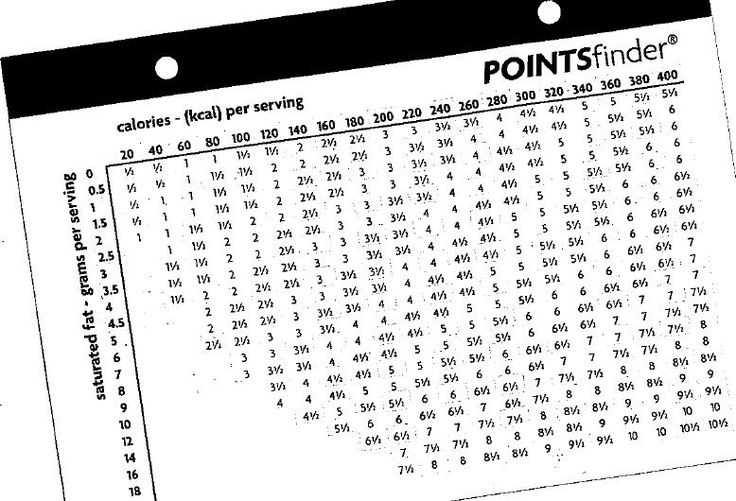 Weight Watchers Points Chart Printable | 15248d1308991123-old-points-chart-point-finder.jpg