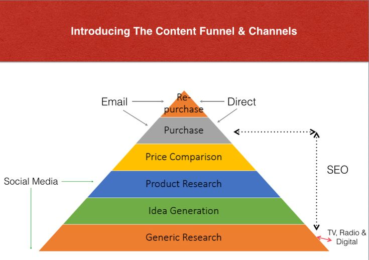 The Content Funnel & Channel I have created a sales funnel / pyramid covering where your content marketing goes and what channels are applicable and where,  Starting at the bottom, generic research, up one to idea generation, to product research, then price comparison, moving to purchase and then the one many businesses ignore repurchase