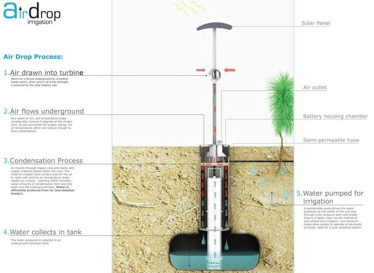 Device that harvests water from thin air wins the James Dyson Award