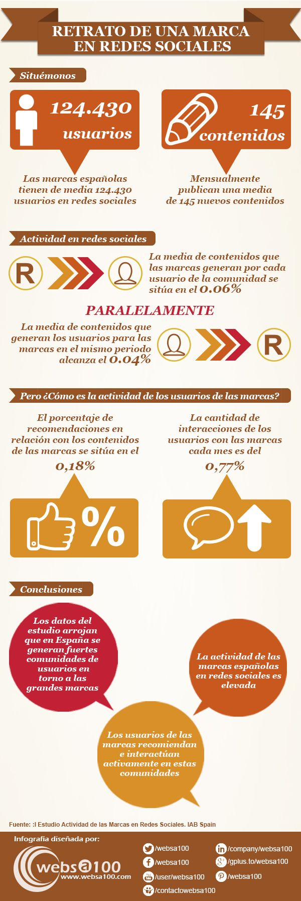 Retrato de una marca en Redes Sociales #infografia
