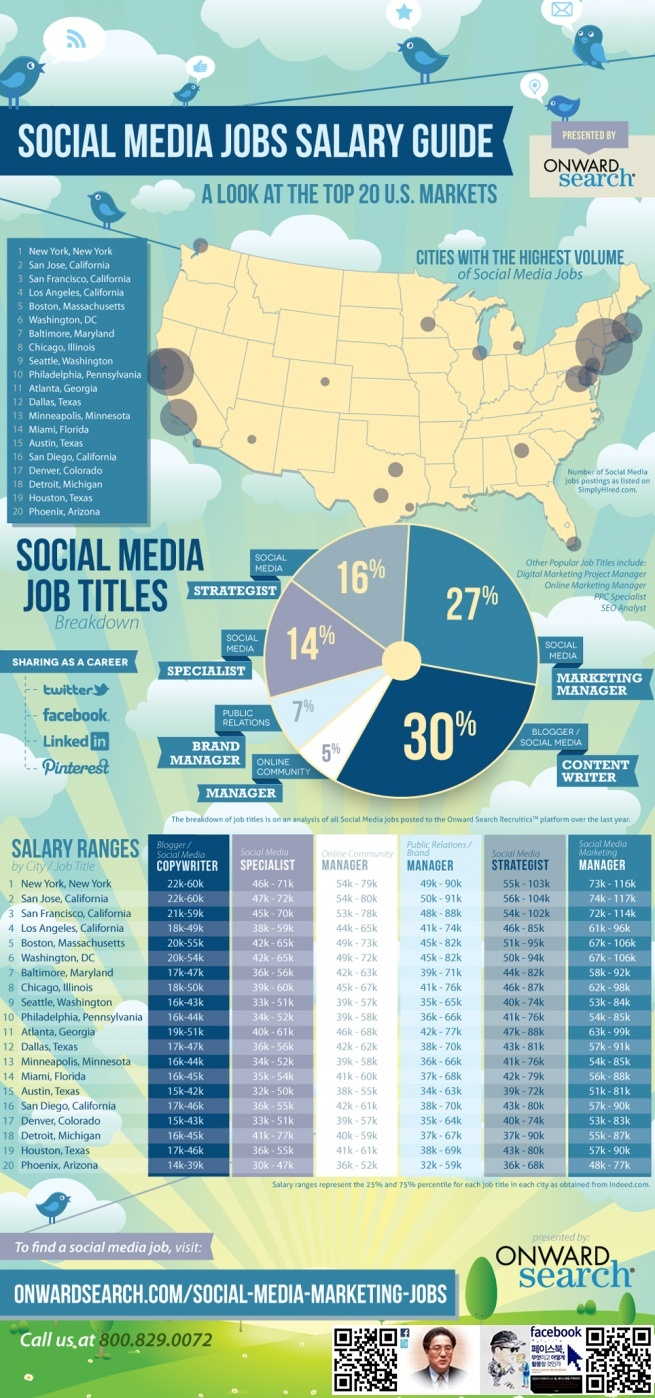 17 best images about perfect jobs work from home social media jobs salary guide very interesting topics the demand for talented