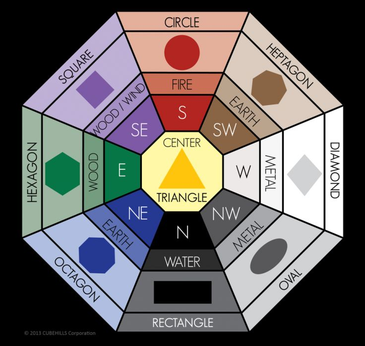 feng shui colors | Feng Shui Color Meanings Bagua Map