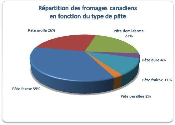 Répartition des fromages canadiens en fonction du type de pâte (2014). Source: http://cheese-fromage.agr.gc.ca/op-po_fra.cfm