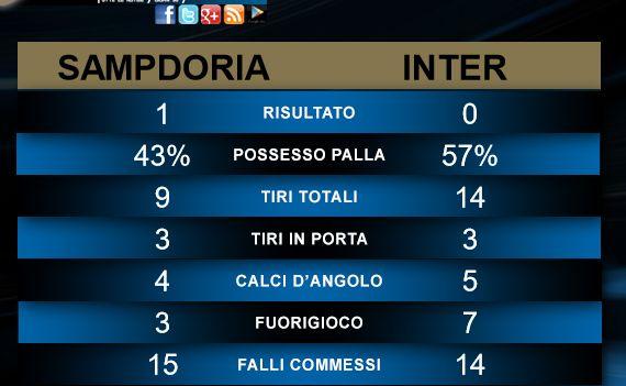Sampdoria Inter Commento voti