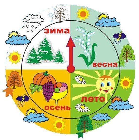 Картинки зон природы в детском саду