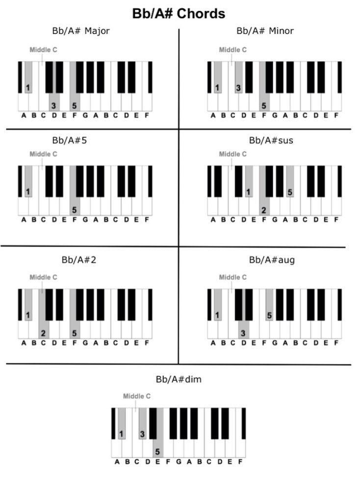Fine Piano B Flat Chord Pictures Basic Guitar Chords For Beginners