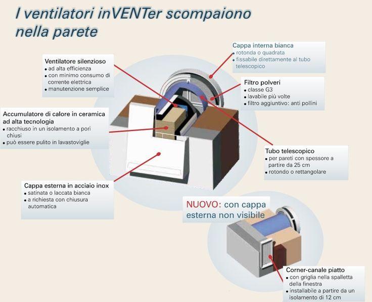 InVenter è un sistema di Ventilazione Meccanica Controllata che garantisce un ricambio costante dell'aria negli ambienti con un dispendio energetico contenuto, grazie al recupero di calore.  La ventilazione Meccanica permette di:  Evitare la muffa Ridurre i rumori esterni (isolamento acustico) Risparmiare Energia Respirare aria più salubre