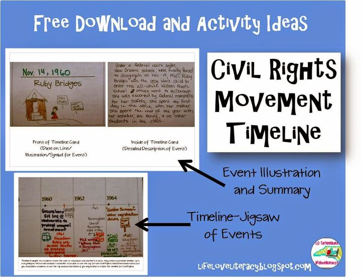 I just updated my Civil Rights Timeline activity--free and improved! Students research an important event or person from the Civil Rights movement and create a personal timeline by jigsawing the event information. You can also create a classroom timeline with this activity.