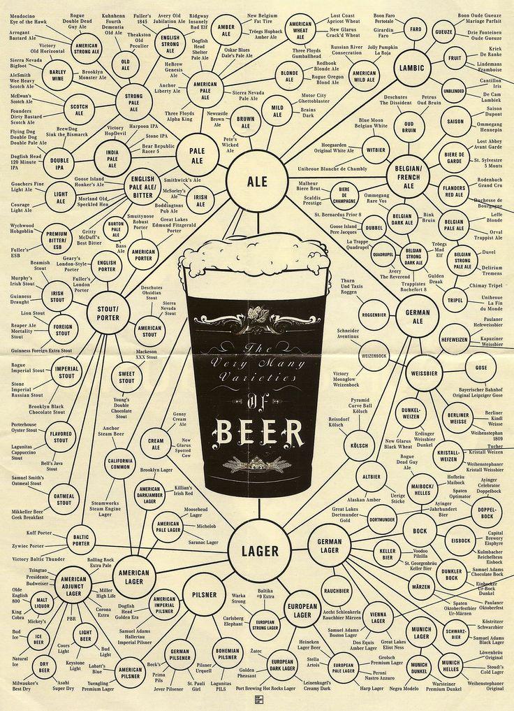 http://www.amazon.com/Beer-Types-Poster-Varieties-Unframed/dp/B00WDR1GCE/ref=sr_1_174?s=home-garden&ie=UTF8&qid=1448760404&sr=1-174 $29.00