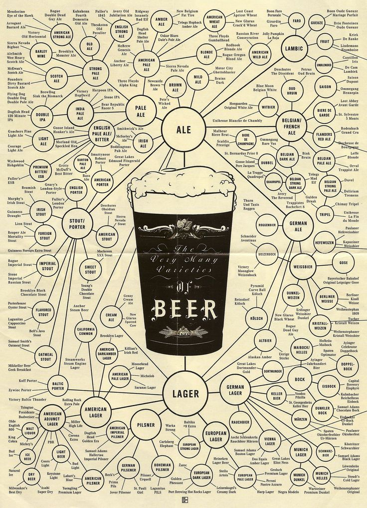 http://www.amazon.com/Beer-Types-Poster-Varieties-Unframed/dp/B00WDR1GCE/ref=sr_1_174?s=home-garden&ie=UTF8&qid=1448760404&sr=1-174 $29.00