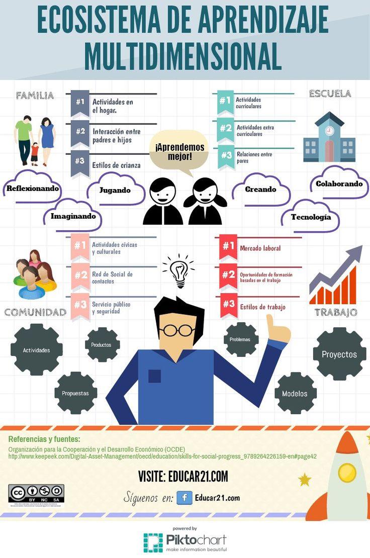 Distintos ambientes en los que se produce el aprendizaje. Familia, escuela, comunidad y trabajo. Además cómo aprenden mejor, creando, colaborando,...