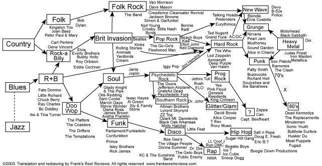 The Genealogy of Rock by Maurizio Brunelli.  ThingLink Interactive Image.