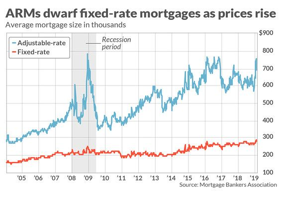 The Average Adjustable Rate Mortgage Is Nearly 700 000 Here S