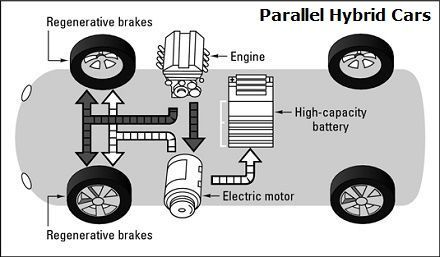 parallel hybrid vehicles diagram - propulsion is provided for a, Block diagram