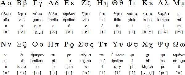 """The Greek alphabet has been in continuous use for the past 2,750 years or so since about 750 BC. (Image and content from """"Omniglot.com - writing systems and languages of the world"""")"""