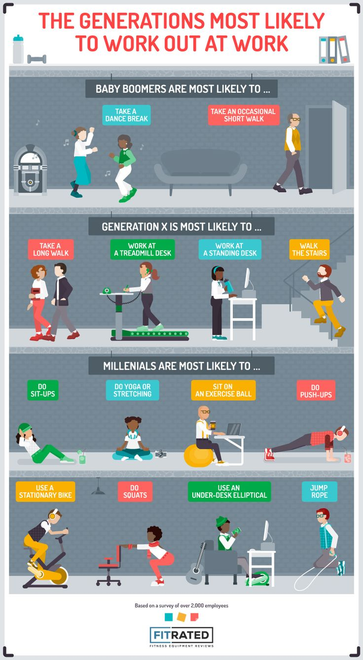 These are the on-the-job exercises most common by demographic.