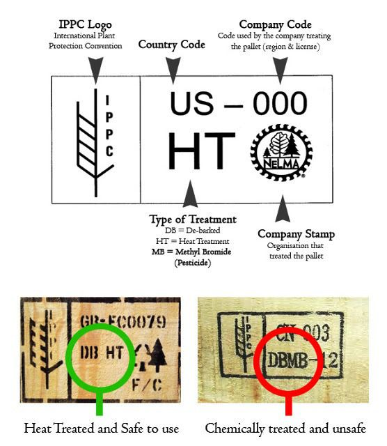 Pallet stamps. If your building a raised pallet vegetable patch, be sure to look out for the HT (heat treated) stamp and not the chemically treated variety. You don't want any nasties leaching into your soil!
