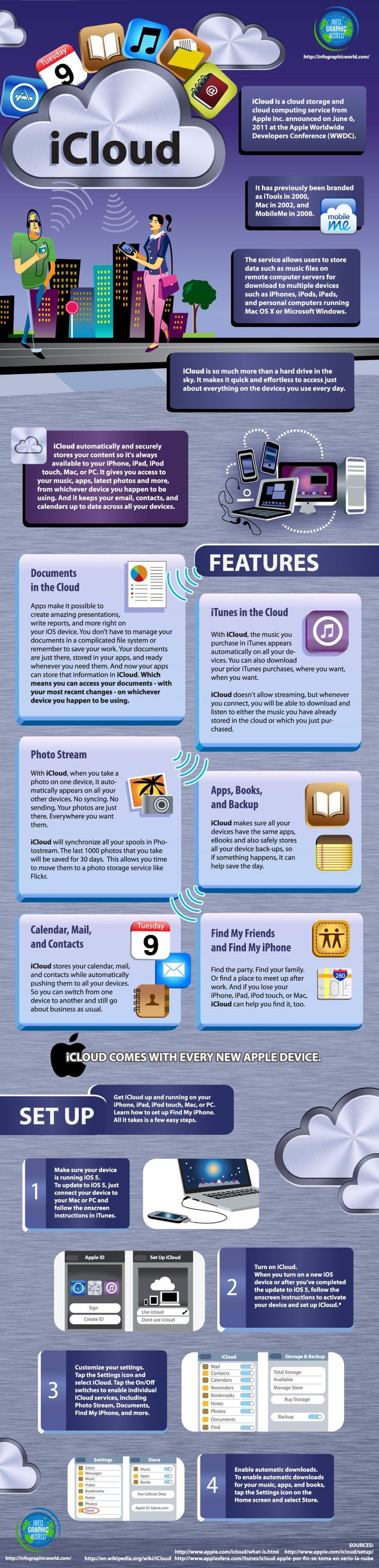What is iCloud and How Does It Work? #infographic