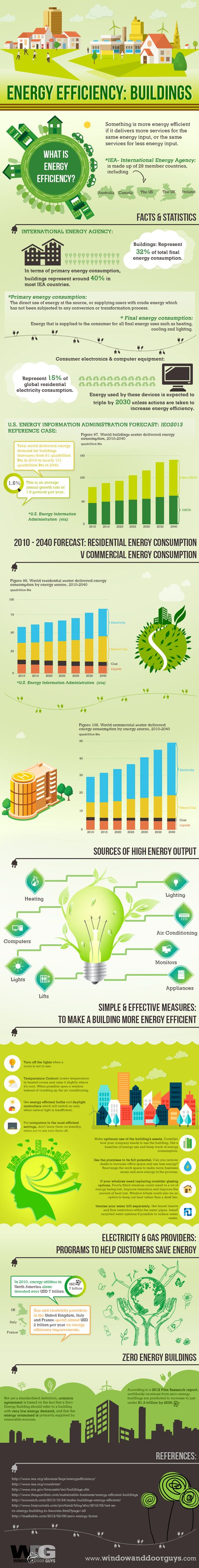 Energy efficiency infographic, infographic, energy efficiency, making buildings more energy efficient