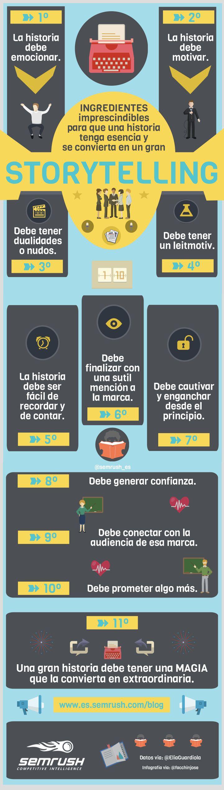 Hola: Una infografía sobre Storytelling. Vía Un saludo                                                                                                                                                                                 Más