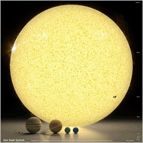 De izquierda a derecha, todos a la misma escala: Mercurio, Venus, la Tierra y la Luna, Marte, Júpiter, Saturno, Urano, Neptuno, y los planetas enanos Plutón, Haumea, Makemake y Eris, aunque en honor a la verdad, falta Ceres, que es un planeta enano que vive en el cinturón de asteroides, entre Marte y Júpiter y el sol de fondo.