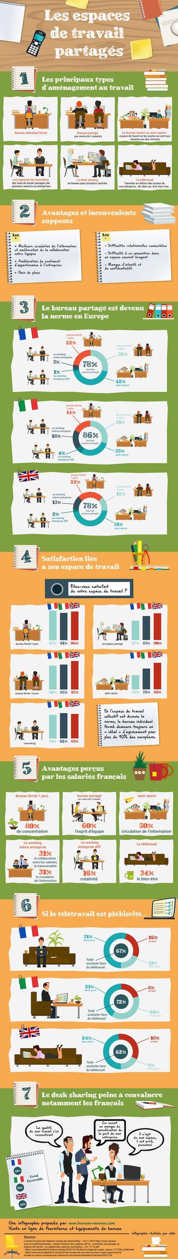 #infographie La Minute RH Comment sont perçus les espaces de travail partagés en Europe ?