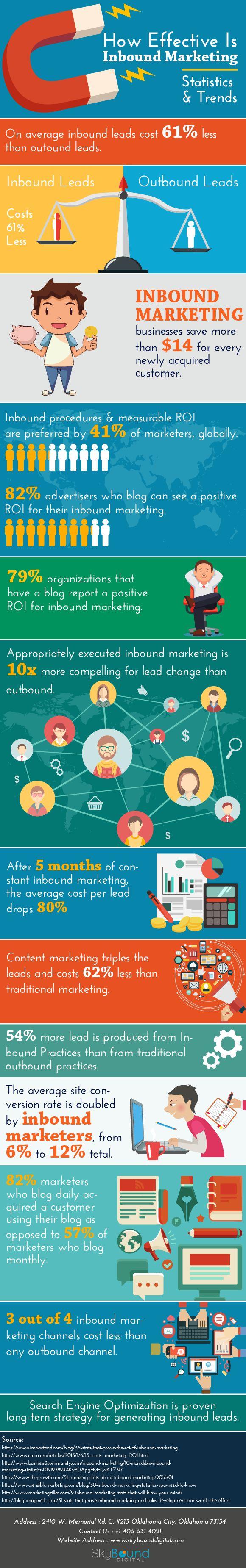 3 How Effective Is Inbound Marketing #infographic http://bit.ly/2mvUxoF