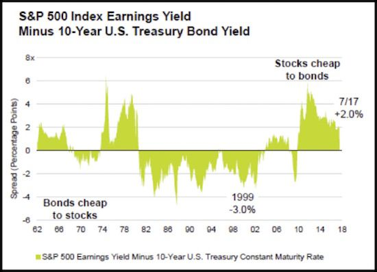 All Things Bullish | Thoughts from the Frontline Investment Newsletter | Mauldin Economics