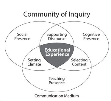 11 best Social Cognitive Theory images on Pinterest