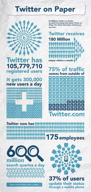 Twitter on Paper [Infographic] #social media #twitter. Very interesting. All businesses should be on Twitter. www.businesstechhelp.net