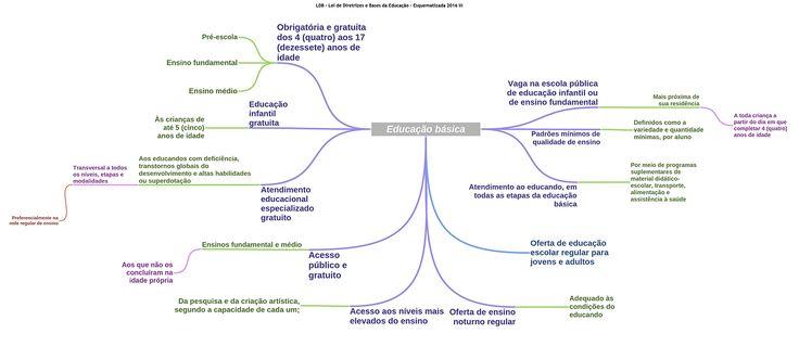 Ldb Esquematizada Educacao Basica 2016 Pedagogia Concursos Com