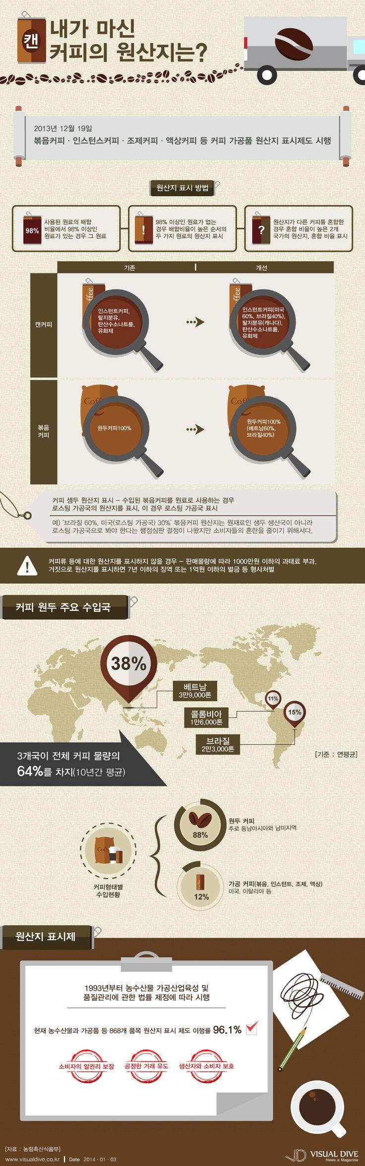 [인포그래픽] 내가 마신 '캔 커피'의 원산지는? #coffee / #Infographic ⓒ 비주얼다이브 무단 복사·전재·재배포 금지