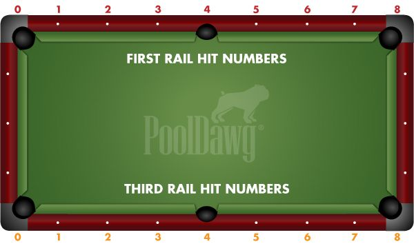 Three Rail Kick System Part One Cue Ball Near The Rail Pool Cues And Billiards Supplies At Pooldawg Com In 2020